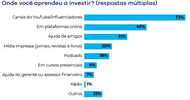 investidores, onde aprender a investir, investir