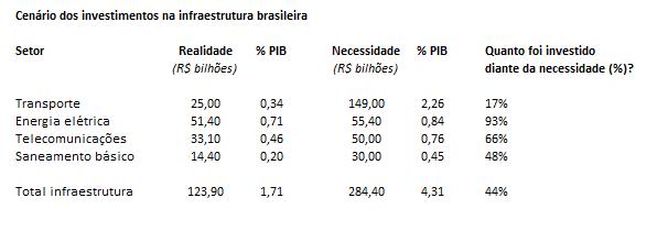 cenário dos investimentos na infraestrutura brasileira