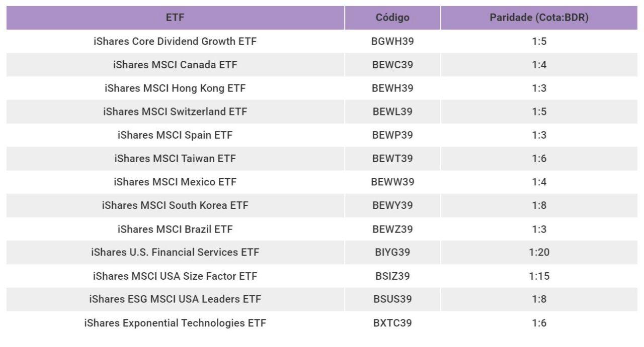 13 novos BRDs de ETFs.JPG