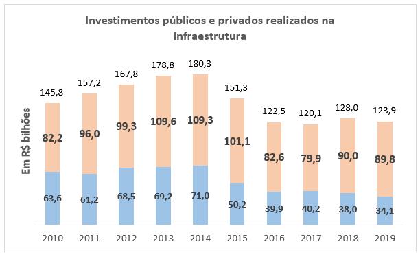 investimentos públicos e privados realizados na infraestrutura