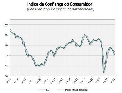 Gráfico do ICC