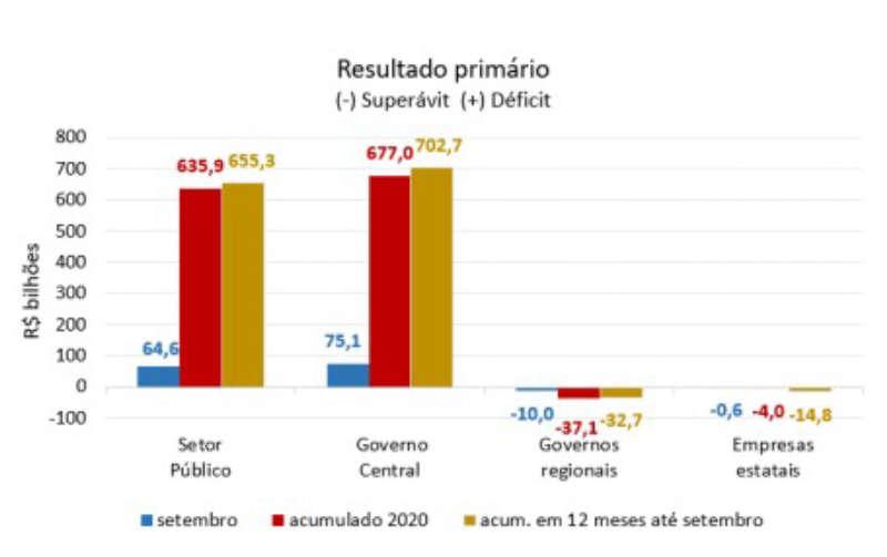 resultado primario; banco central
