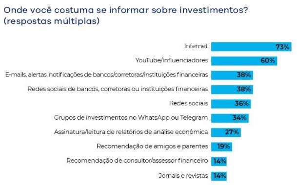 tabela informações para investir