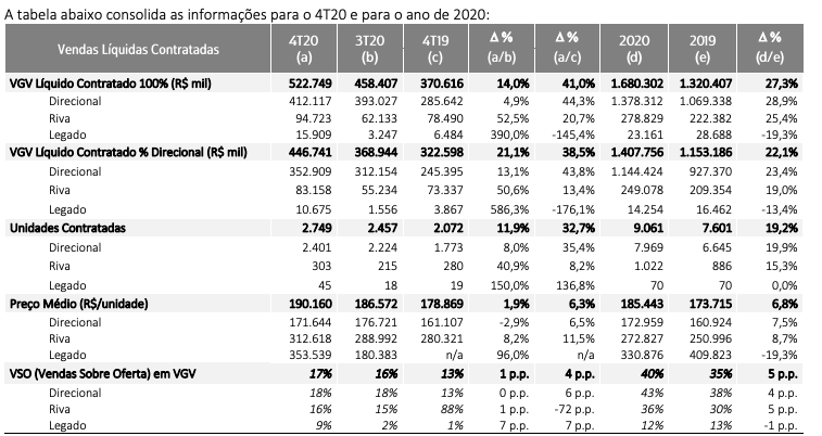 Tabela consolidada dos resultados do 4T 2020