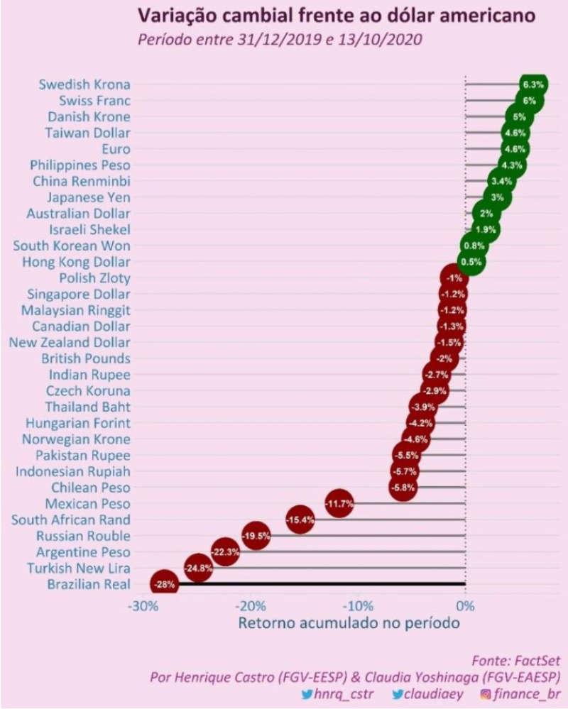 variação cambial frente ao dólar