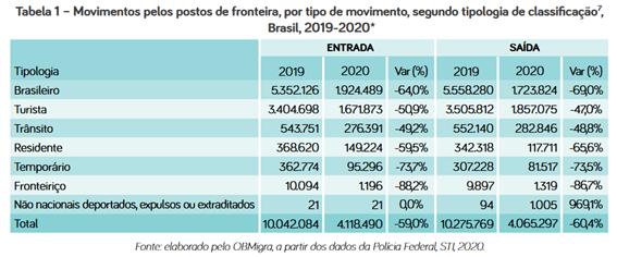 imigração, brasil