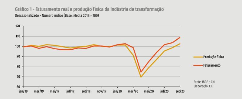 Faturamento real e produção física da indústria da transformação