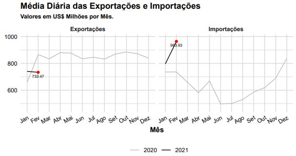 Média Diária das Exportações e Importações