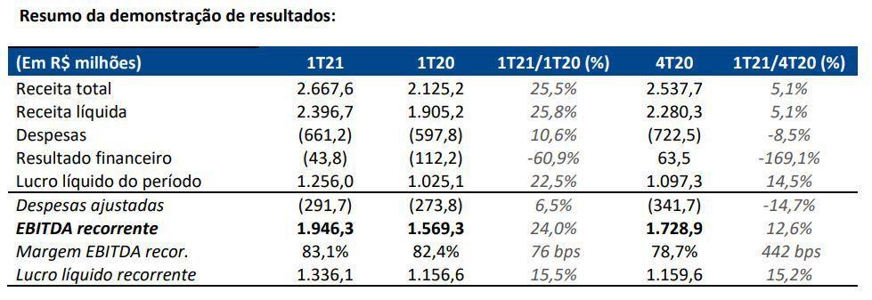 Demostrativo de resultados B3_1T21.JPG