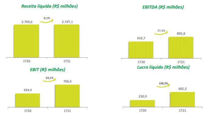 Resultados 1T21 Localiza.JPG
