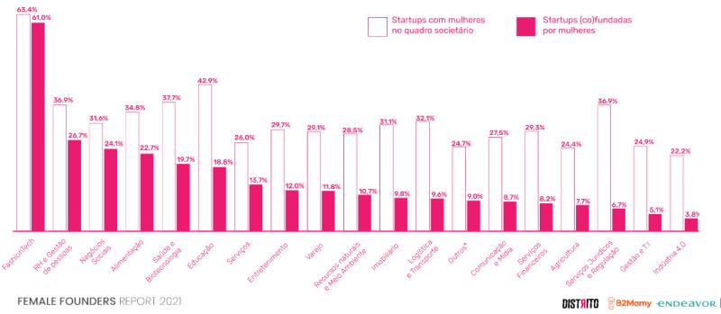 startup, mulheres, fundadoras, empreendedorismo, mulheres empreendedoras