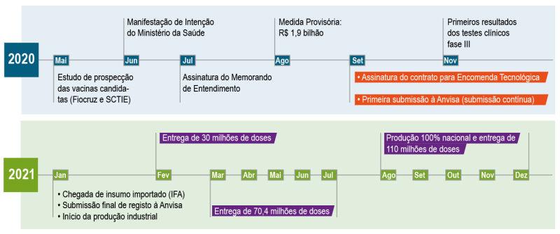 cronograma vacinas Fiocruz
