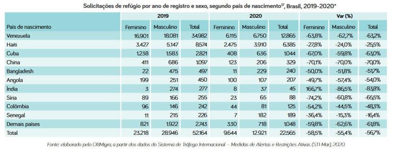 imigração internacional, brasil