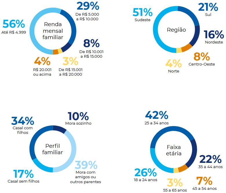 investidores, novos investidores, b3, renda familiar, região