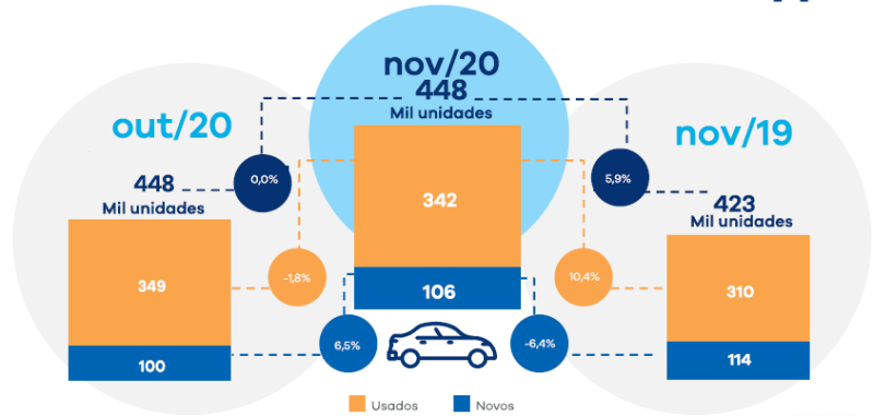 b3 veículos em novembro, financiamento, novos, usados, carros