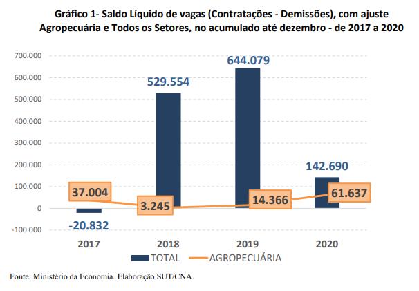 Saldo Líquido de vagas (Contratações - Demissões), com ajuste Agropecuária e Todos os Setores, no acumulado até dezembro - de 2017 a 2020