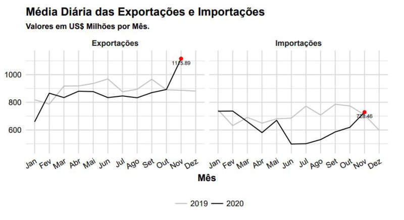 média exportações x importações