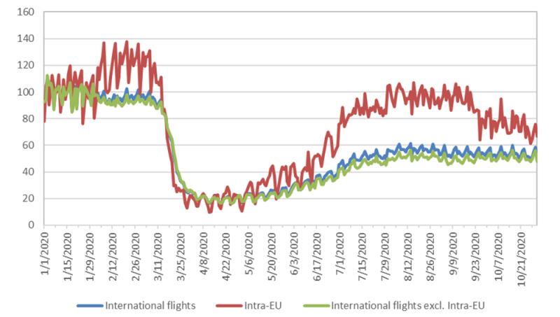 gráfico voos