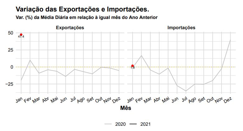 Variação das Exportações e Importações